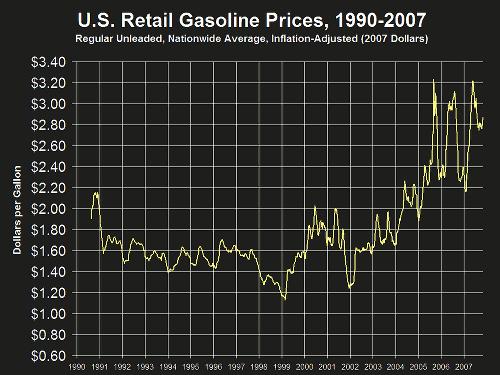 Τιμές Αμόλυβδης Βενζίνης στις ΗΠΑ (1990-2007)