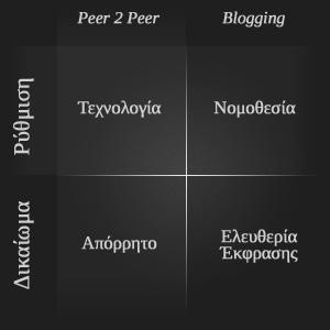 Θέματα προς συζήτηση για το διαδίκτυο